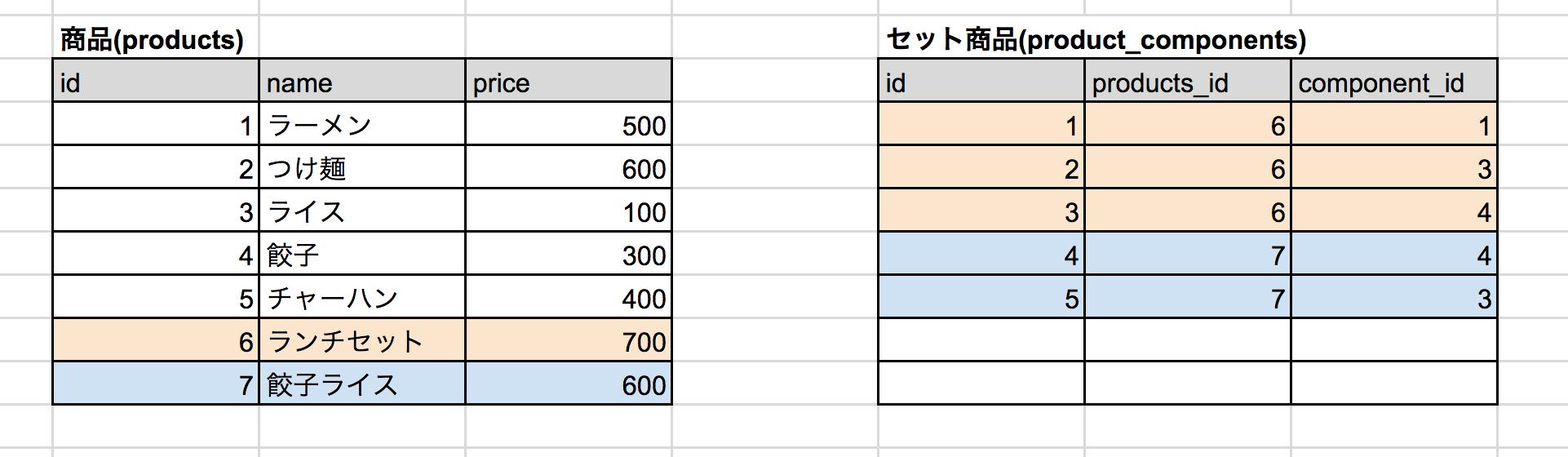 商品のセット情報をもつ関連テーブルを作る